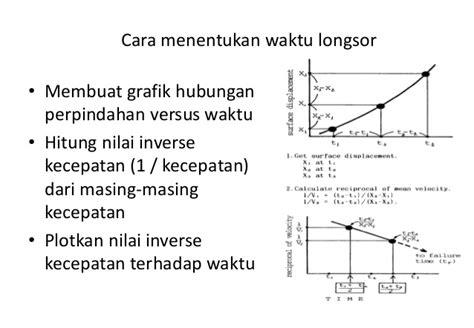 cara membuat grafik kecepatan terhadap waktu di excel monitoring 2012 odd