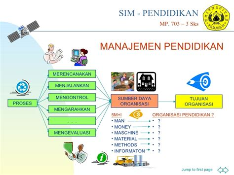 Manajemen Administrasi Organisasi Pendidikan Mulyono Ma presentasi kuliah sim pendidikan materi 01