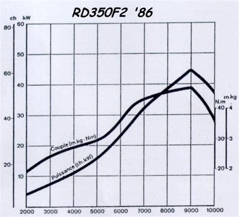 100 wiring diagram yamaha rd350 ypvs yamaha rd 350