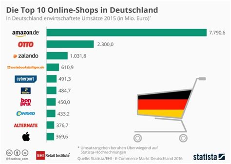 biggest online plants store the biggest online stores in germany 2015