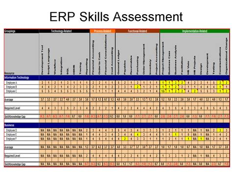 skills assessment template erp maintenance erp the right way page 2