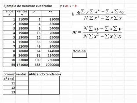 excel minimos cuadrados minimos cuadrados 1 youtube