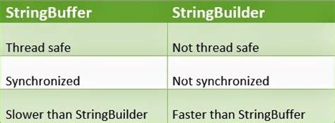 string vs stringbuffer vs stringbuilder in java