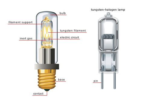 How Do Lights Work by How Does A Halogen Light Bulb Work
