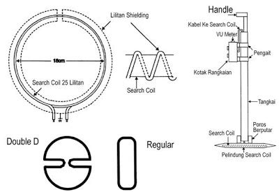 Detektor Emas Dan Logam elektronika untuk hobi dan belajar detektor logam bagian 2