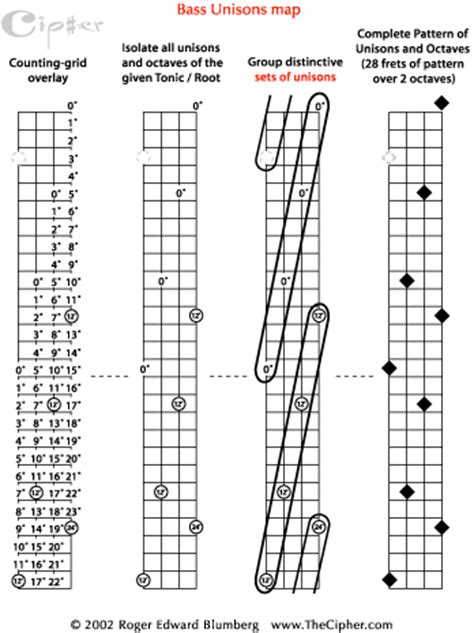 guitar scales master the fretboard create your own and get soloing 125 licks that show you how books bass scale patterns free patterns