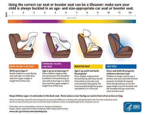 frontseat backseat a view from the front books child passenger safety features cdc