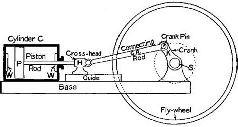 steam engine diagram simple simple steam engine diagram get free image about wiring
