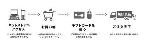 Muji Gift Card - muji gift cardのご案内