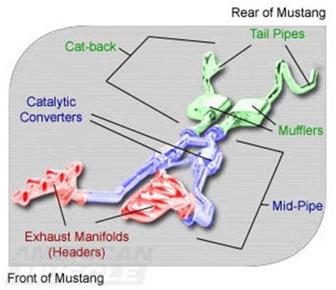 2003 Ford Mustang Exhaust Diagram understanding mustang exhaust systems americanmuscle