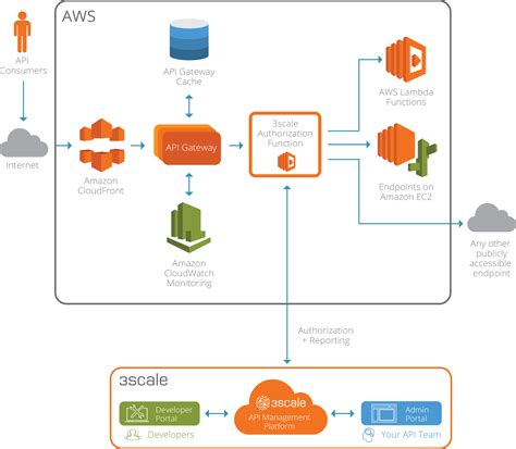 best api documentation api gateway integration with 3scale