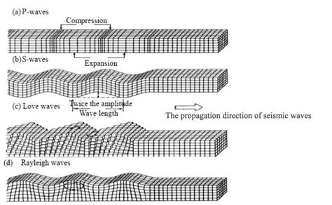 earthquake waves earthquake wave types including surface waves rayleigh