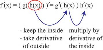 Composite Table The Chain Rule Explanation And Examples Mathbootcamps