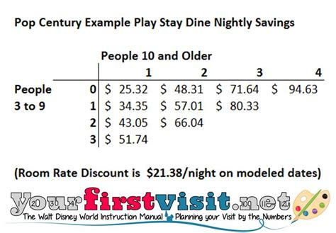 disney world s quot play stay dine and save quot discount