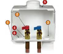 washing machine outlet box valve connections