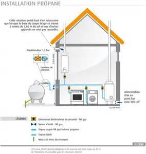 raccordement robinet d arret gaz propane vers plaque de