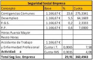 tabla para pagos de seguridad social 191 cu 225 l es el coste de una n 243 mina el blog de puche29