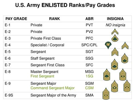 Army Officer Pay by Ppt U S Army Officer Ranks Pay Grades Powerpoint