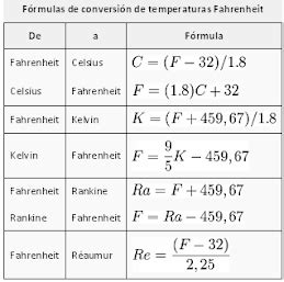 tabla de conversion temperaturas factor de conversi 211 n temperatura termodin 193 mica