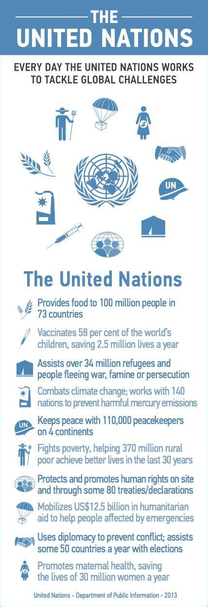 united nations foundation jobs fundraising infographic the united nations every day