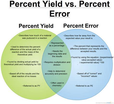 diagram percent percent yield vs percent error venn diagram creately