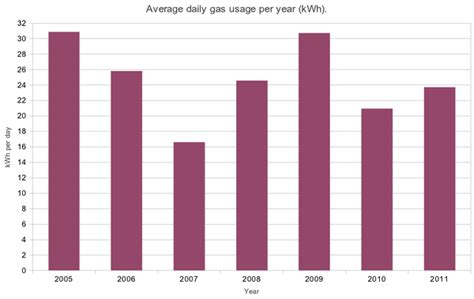 average kwh usage per year reflecting on our total home energy usage lauracowen co uk