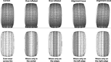 tire wear patterns tire wear patterns motorcycle review and galleries