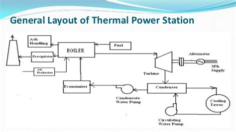 discuss the working of thermal power plant also draw its layout thermal power plant layout and working pdf steam turbine