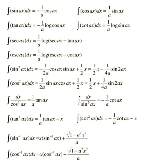 Trig Integral Table by The Calc Is A Lie Indefinite Integrals Polynomial Trig