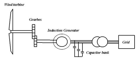 induction generator for wind energy impacts of wind farms on power system stability intechopen