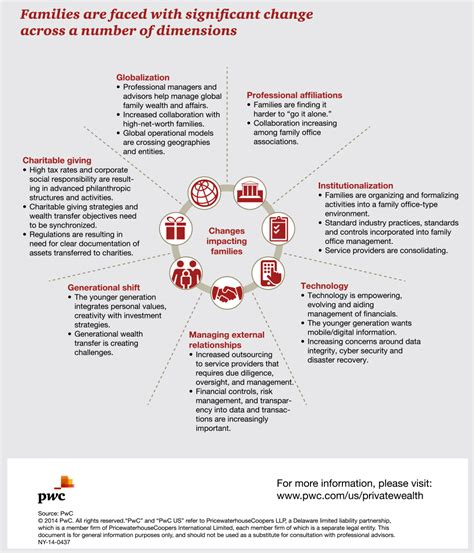 Family Offices by Family Offices Pwc