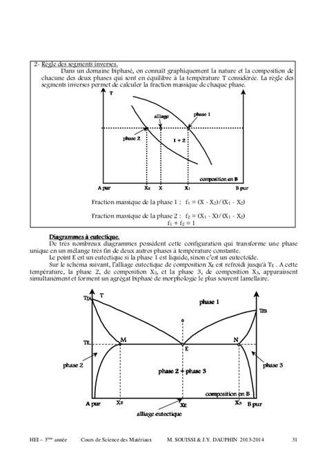 règle des segments inverses diagramme de phase poly sd m apprentis 2013 14