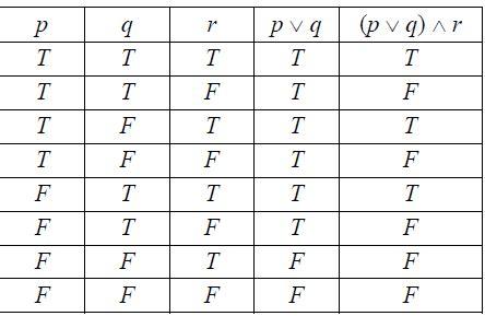 table for dummies maths tricks