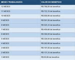 caixa economica pagamento pis 2016 pis pasep 2016 calend 225 rio e tabela de pagamento
