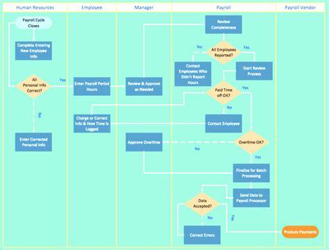6 Swim Lane Diagram Template Excel Exceltemplates Exceltemplates Swim Diagram Excel Template