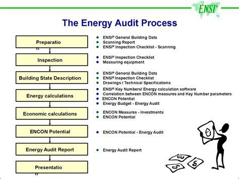 energy audit презентация онлайн
