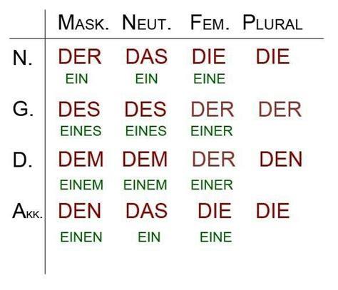 wann schreibt der die das język niemiecki w szkole odmiana rodzajnika określonego i