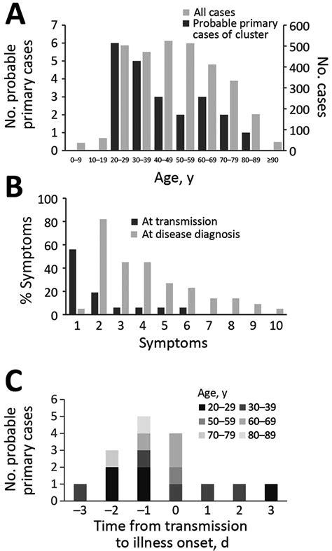 Figure 2 - Clusters of Coronavirus Disease in Communities