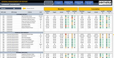 free kpi template excel management kpi dashboard ready to use and professional