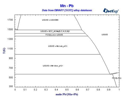 pb mg phase diagram alloys of 25 manganese