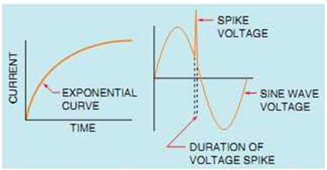 voltage spike inductor inductor voltage spike 28 images file voltage spike png wikimedia commons how realistic is