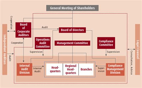 vrn bank basic policies on corporate governance and risk management