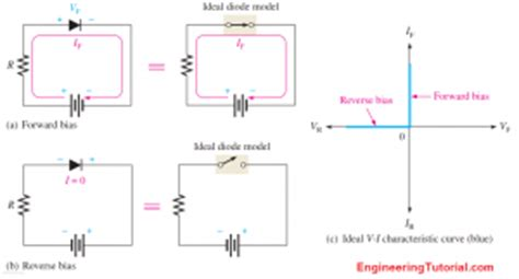 diode ideal characteristics ideal diode characteristics engineering tutorial