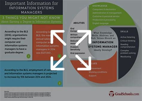 Mba In Information Systems Degree by 2018 Masters In Information Systems Programs In St Louis