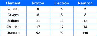 Why Were The Proton And Electron Discovered Before The Neutron Homework Discovery Biology 20 Week