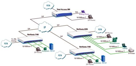 adtran visio stencils unified communications netcomworks