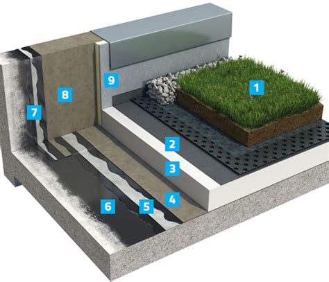 design guidelines for green roofs intensive green roof parabit hot melt system icopal