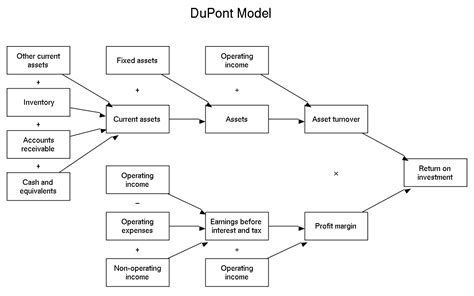 Dupont Model Roe dupont analysis