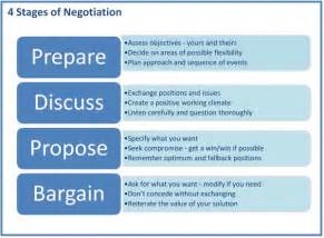 negotiation checklist uk