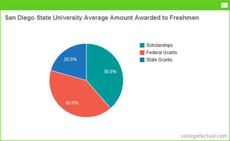 San Diego State Mba Cost by Financial Aid Options At San Diego State